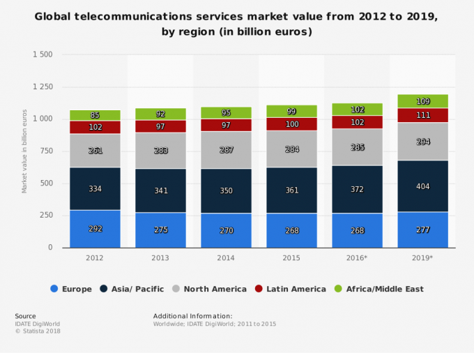 Europe-telecommunications-leader
